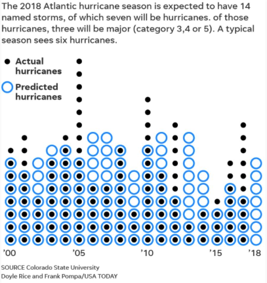 Hurricane Prediction 2018